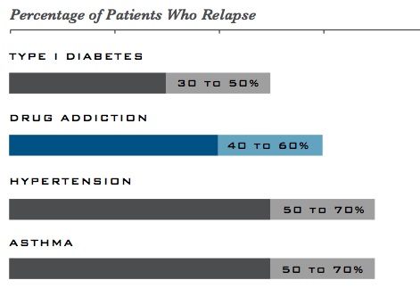 NIDA Relapse Rates