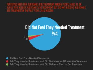 The reason people don't get treatment is because they don't think they need it. They don't feel addicted. This is good!